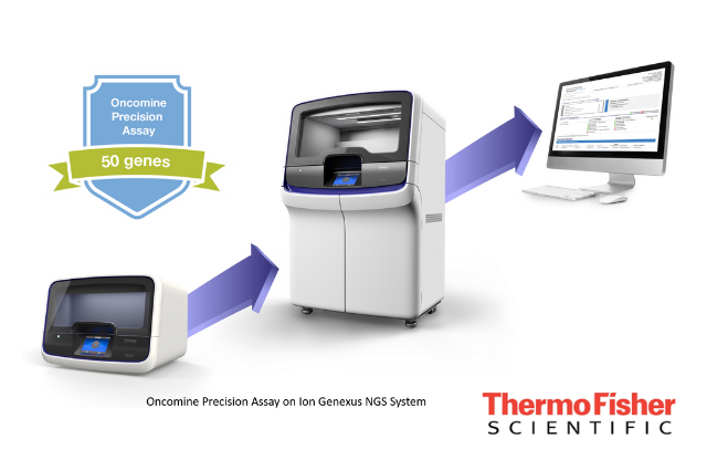 Oncomine Precision Assay receives breakthrough Apparatus designation from the U.S FDA