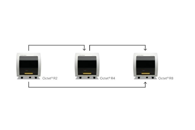 Sartorius Launches the Octet® R Series for Label-Free, Real-Time Molecular Analysis, Designed with Versatility and Futureproofing in Mind